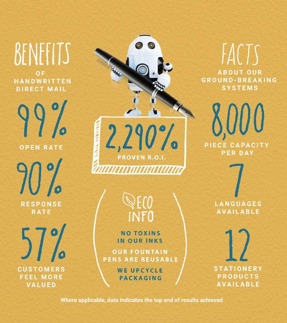 LetterBot benefits diagram